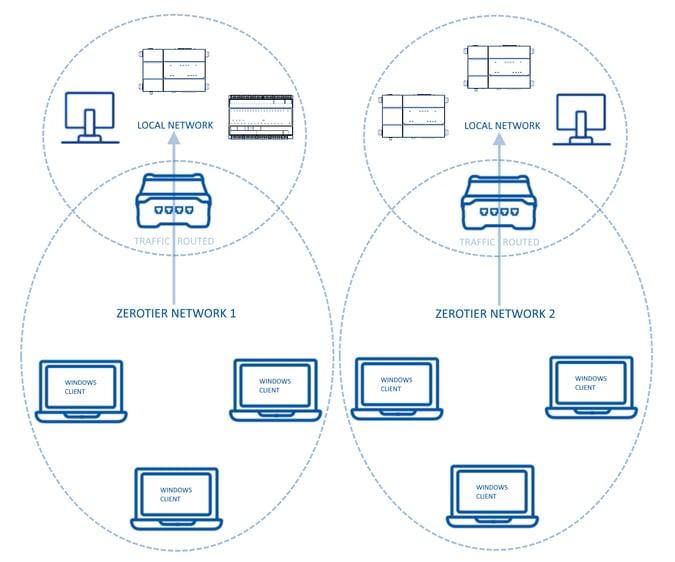 zerotier network ROUTED