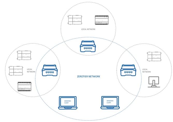 zerotier network